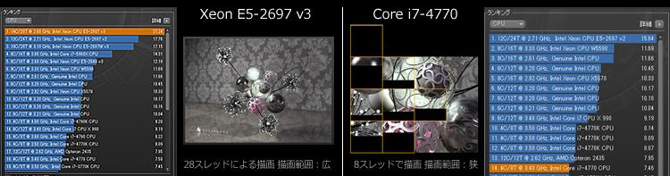 �C���e�� Xeon �v���Z�b�T�[ CPU�p�t�H�[�}���X