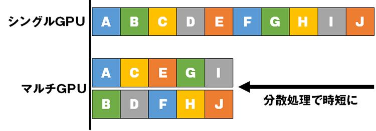 複数のグラフィックスカードによる分散処理で時短に