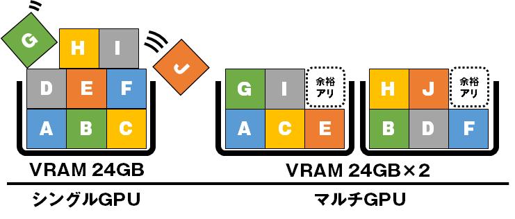 大容量VRAM搭載 NVIDIA GeForce RTX3090 採用