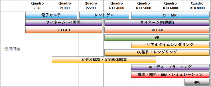 NVIDIA Quadroグラフィックスの使用用途